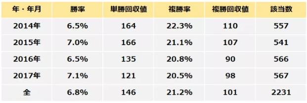 ディーランサー・単勝回収率146%.PNG